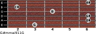 G#m(maj9/11)/G for guitar on frets 3, 6, 6, 4, 2, 6