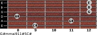 G#m(maj9/11)#5/C# for guitar on frets 9, 11, 8, 12, 12, 12