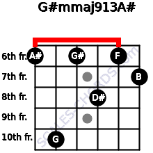 G#m(maj9/13)/A# for guitar on frets 6, 10, 6, 8, 6, 7