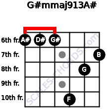 G#m(maj9/13)/A# for guitar on frets 6, 6, 6, 10, 8, 7