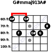 G#m(maj9/13)/A# for guitar on frets 6, 8, 6, 8, 8, 7