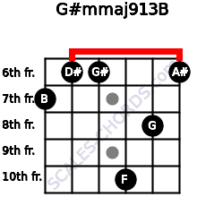G#m(maj9/13)/B for guitar on frets 7, 6, 6, 10, 8, 6
