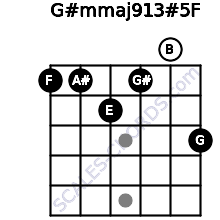 G#m(maj9/13)#5/F for guitar on frets 1, 1, 2, 1, 0, 3