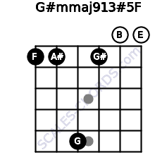 G#m(maj9/13)#5/F for guitar on frets 1, 1, 5, 1, 0, 0