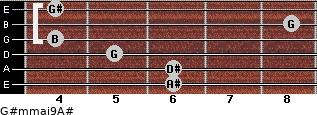 G#m(maj9)/A# for guitar on frets 6, 6, 5, 4, 8, 4