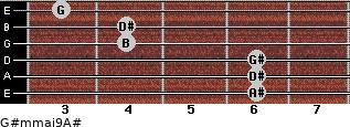G#m(maj9)/A# for guitar on frets 6, 6, 6, 4, 4, 3