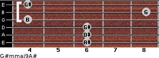 G#m(maj9)/A# for guitar on frets 6, 6, 6, 4, 8, 4