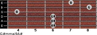G#m(maj9)/A# for guitar on frets 6, 6, 6, 4, 8, 7