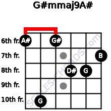 G#m(maj9)/A# for guitar on frets 6, 10, 6, 8, 8, 7
