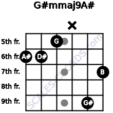 G#m(maj9)/A# for guitar on frets 6, 6, 5, x, 9, 7