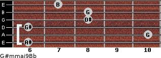 G#m(maj9)/Bb for guitar on frets 6, 10, 6, 8, 8, 7