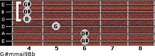 G#m(maj9)/Bb for guitar on frets 6, 6, 5, 4, 4, 4