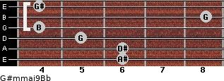 G#m(maj9)/Bb for guitar on frets 6, 6, 5, 4, 8, 4