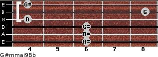 G#m(maj9)/Bb for guitar on frets 6, 6, 6, 4, 8, 4