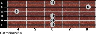 G#m(maj9)/Bb for guitar on frets 6, 6, 6, 4, 8, 6