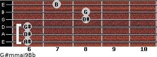 G#m(maj9)/Bb for guitar on frets 6, 6, 6, 8, 8, 7