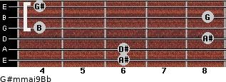 G#m(maj9)/Bb for guitar on frets 6, 6, 8, 4, 8, 4