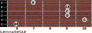 G#m(maj9)#5/A# for guitar on frets 6, 10, 9, 9, 9, 7