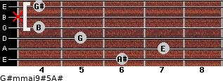 G#m(maj9)#5/A# for guitar on frets 6, 7, 5, 4, x, 4