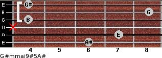 G#m(maj9)#5/A# for guitar on frets 6, 7, x, 4, 8, 4