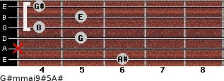 G#m(maj9)#5/A# for guitar on frets 6, x, 5, 4, 5, 4