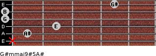 G#m(maj9)#5/A# for guitar on frets x, 1, 2, 0, 0, 4