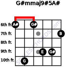 G#m(maj9)#5/A# for guitar on frets 6, 10, 6, 9, 9, 7