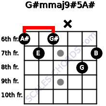 G#m(maj9)#5/A# for guitar on frets 6, 7, 6, x, 8, 7