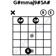 G#m(maj9)#5/A# for guitar on frets x, 1, 5, 1, 0, 0