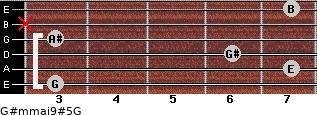 G#m(maj9)#5/G for guitar on frets 3, 7, 6, 3, x, 7