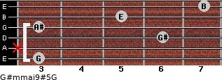 G#m(maj9)#5/G for guitar on frets 3, x, 6, 3, 5, 7