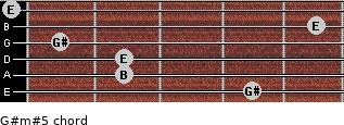 G#m#5 for guitar on frets 4, 2, 2, 1, 5, 0