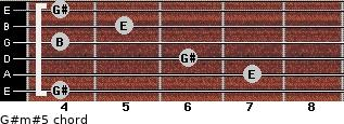 G#m#5 for guitar on frets 4, 7, 6, 4, 5, 4