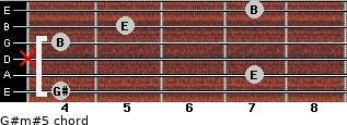 G#m#5 for guitar on frets 4, 7, x, 4, 5, 7