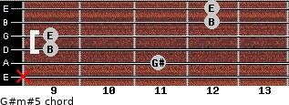G#m#5 for guitar on frets x, 11, 9, 9, 12, 12