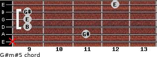G#m#5 for guitar on frets x, 11, 9, 9, 9, 12