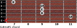 G#m#5 for guitar on frets x, 11, 9, 9, 9, 7