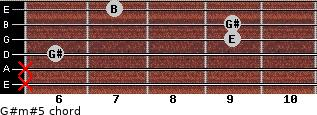 G#m#5 for guitar on frets x, x, 6, 9, 9, 7