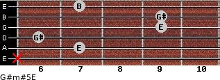 G#m#5/E for guitar on frets x, 7, 6, 9, 9, 7