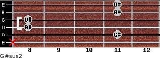 G#sus2 for guitar on frets x, 11, 8, 8, 11, 11