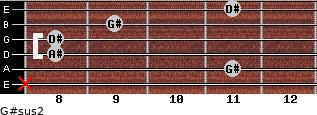 G#sus2 for guitar on frets x, 11, 8, 8, 9, 11