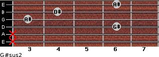 G#sus2 for guitar on frets x, x, 6, 3, 4, 6