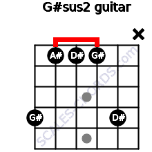 G#sus2 for guitar on frets 4, 1, 1, 1, 4, x