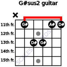 G#sus2 for guitar on frets x, 11, 13, 13, 11, 11