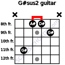 G#sus2 for guitar on frets x, 11, 8, 8, 9, x