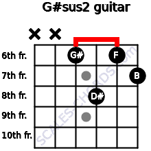 G#sus2 for guitar on frets x, x, 6, 8, 6, 7