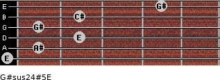 G#sus2/4(#5)/E for guitar on frets 0, 1, 2, 1, 2, 4