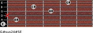G#sus2/4(#5)/E for guitar on frets 0, 1, x, 3, 2, 4