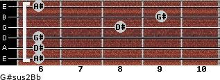 G#sus2/Bb for guitar on frets 6, 6, 6, 8, 9, 6