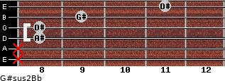 G#sus2/Bb for guitar on frets x, x, 8, 8, 9, 11